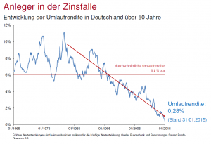 Die Umlaufrendite in Deutschland in den letzten 50 Jahren