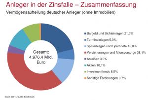 Vermögensaufteilung deutscher Anleger (ohne Immobilien)