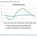 20161223_marktinformationen_ausblick-2017_erwartete-arbeitslosenquote-in-den-usa