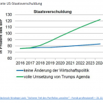 20161223_marktinformationen_ausblick-2017_erwartete-us-staatsverschuldung