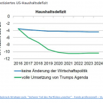 20161223_marktinformationen_ausblick-2017_prognostiziertes-us-haushaltsdefizit