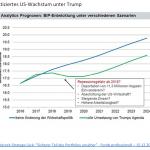 20161223_marktinformationen_ausblick-2017_prognostiziertes-us-wachstum-unter-trump