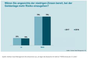20170210_Marktinformationen_Die Gefahr der Sorglosigkeit wächst_Risiko_Gothaer AM