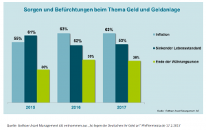 20170210_Marktinformationen_Die Gefahr der Sorglosigkeit wächst_Sorgen und Befürchtungen_Gothaer AM
