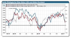 sentix Strategische Bias Aktien USA und Aktien Euroland_130217
