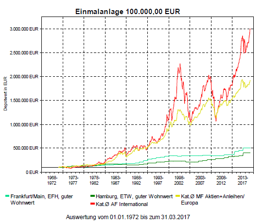 Rendite von Immobilien im Vergleich zu anderen Investments_090517
