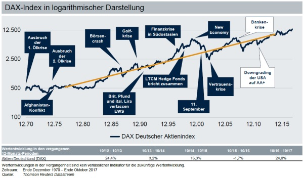 20171218_Marktausblick 2018_DAX-Index