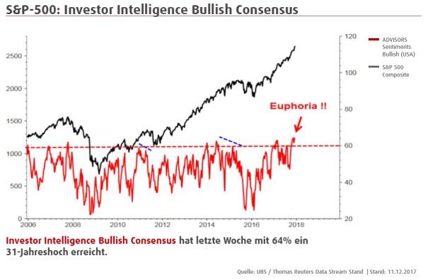 20171218_Marktausblick 2018_Investor Intelligence Bullish Consensus