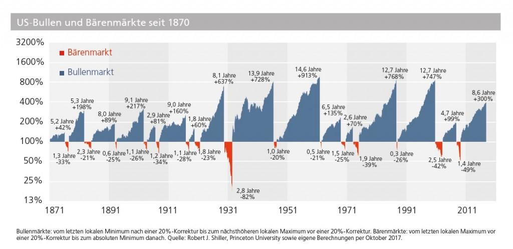 20171218_Marktausblick 2018_US Bullen- und Bärenmärkte